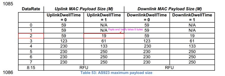 RAK 811 Payload Size Limit Problem? - LoRa/LoRaWAN